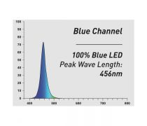 AQUATLANTIS Rampe LED EasyLED Universal 2.0 Deep Blue - 438mm